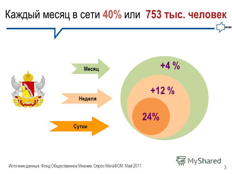 3 24% +12 % +4 % Каждый месяц в сети 40% или 753 тыс. человек Сутки Неделя Месяц Источник данных: Фонд Общественное Мнение. Опрос МегаФОМ. Май 2011.