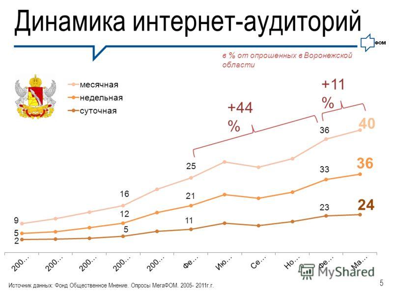 5 Динамика интернет-аудиторий …. в % от опрошенных в Воронежской области Источник данных: Фонд Общественное Мнение. Опросы МегаФОМ. 2005- 2011г.г. +44 % +11 %