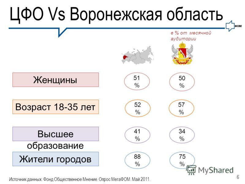 6 ЦФО Vs Воронежская область в % от месячной аудитории Источник данных: Фонд Общественное Мнение. Опрос МегаФОМ. Май 2011. Женщины Возраст 18-35 лет Высшее образование Жители городов 51 % 50 % 52 % 57 % 41 % 34 % 88 % 75 %
