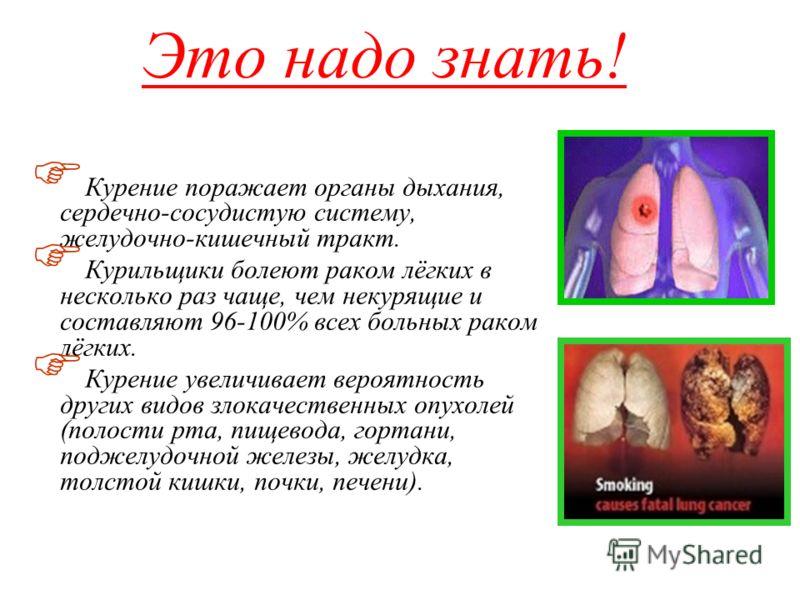 Это надо знать! Курение поражает органы дыхания, сердечно-сосудистую систему, желудочно-кишечный тракт. Курильщики болеют раком лёгких в несколько раз чаще, чем некурящие и составляют 96-100% всех больных раком лёгких. Курение увеличивает вероятность