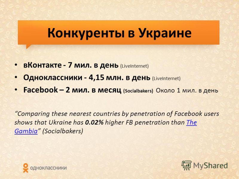 Конкуренты в Украине в Контакте - 7 мил. в день (LiveInternet) Одноклассники - 4,15 млн. в день (LiveInternet) Facebook – 2 мил. в месяц (Socialbakers) Около 1 мил. в день Comparing these nearest countries by penetration of Facebook users shows that