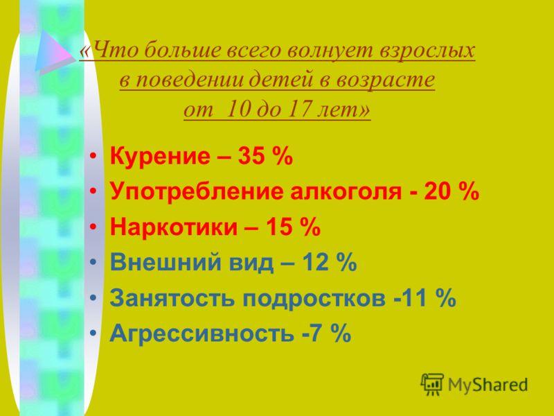 «Что больше всего волнует взрослых в поведении детей в возрасте от 10 до 17 лет» Курение – 35 % Употребление алкоголя - 20 % Наркотики – 15 % Внешний вид – 12 % Занятость подростков -11 % Агрессивность -7 %