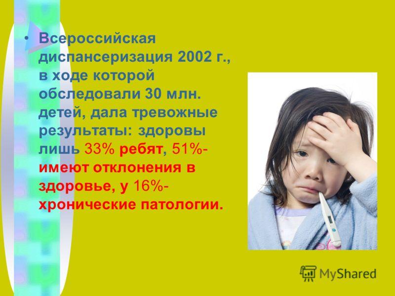 Всероссийская диспансеризация 2002 г., в ходе которой обследовали 30 млн. детей, дала тревожные результаты: здоровы лишь 33% ребят, 51%- имеют отклонения в здоровье, у 16%- хронические патологии.
