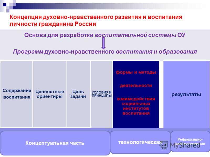 Концепция духовно-нравственного развития и воспитания личности гражданина России Основа для разработки воспитательной системы ОУ Программ духовно-нравственного воспитания и образования Содержание воспитания Цель задачи Ценностные ориентиры УСЛОВИЯ И
