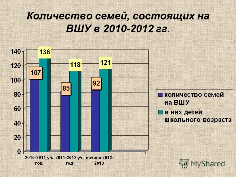 Количество семей, состоящих на ВШУ в 2010-2012 гг.