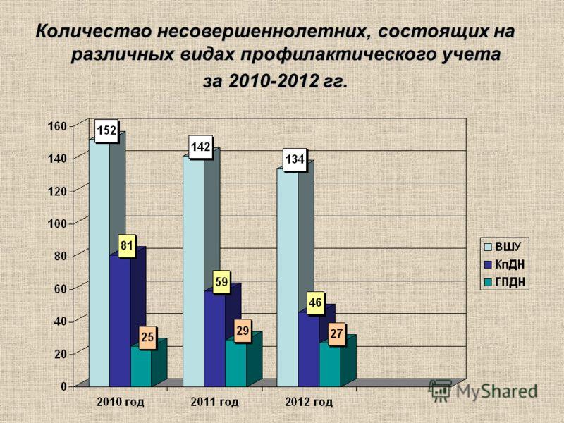 Количество несовершеннолетних, состоящих на различных видах профилактического учета за 2010-2012 гг.