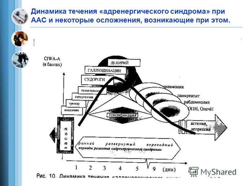 Динамика течения «адренергического синдрома» при ААС и некоторые осложнения, возникающие при этом.
