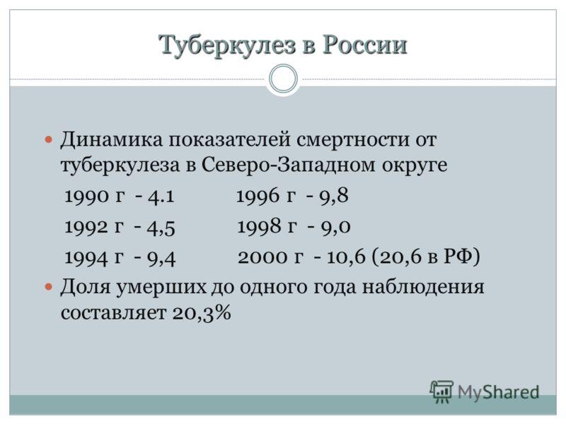 Туберкулез в России Динамика показателей смертности от туберкулеза в Северо-Западном округе 1990 г - 4.1 1996 г - 9,8 1992 г - 4,5 1998 г - 9,0 1994 г - 9,4 2000 г - 10,6 (20,6 в РФ) Доля умерших до одного года наблюдения составляет 20,3%