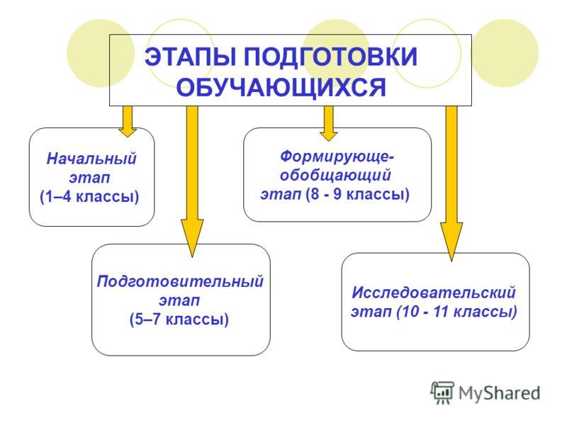 ЭТАПЫ ПОДГОТОВКИ ОБУЧАЮЩИХСЯ Начальный этап (1–4 классы) Подготовительный этап (5–7 классы) Формирующе- обобщающий этап (8 - 9 классы) Исследовательский этап (10 - 11 классы)