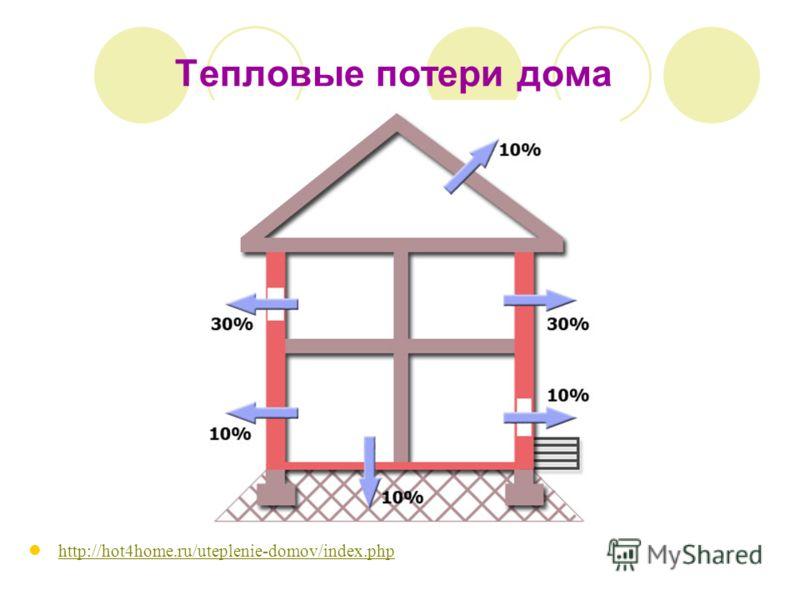 Тепловые потери дома http://hot4home.ru/uteplenie-domov/index.php