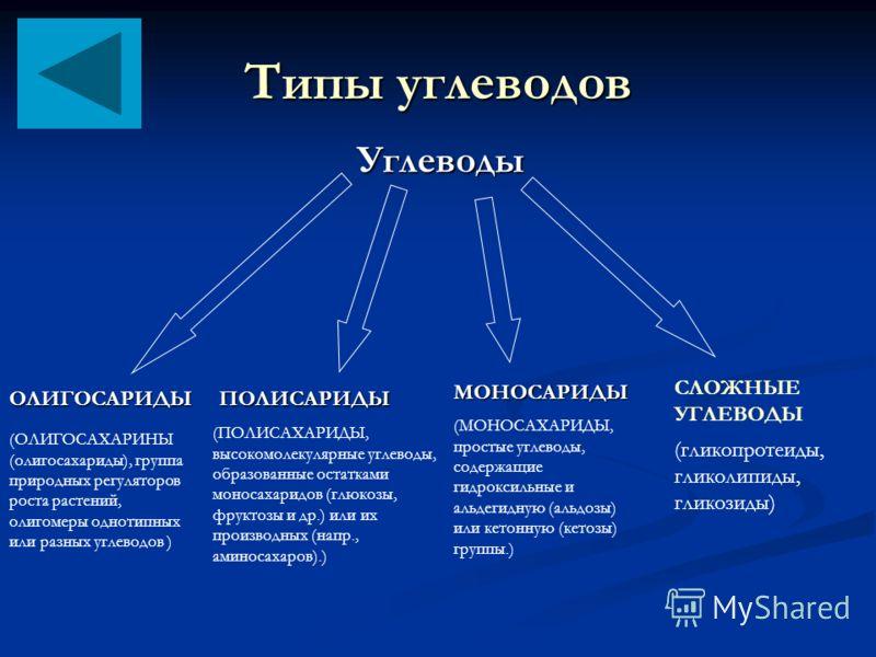 Типы углеводов Углеводы ПОЛИСАРИДЫ МОНОСАРИДЫ ОЛИГОСАРИДЫ (ОЛИГОСАХАРИНЫ (олигосахариды), группа природных регуляторов роста растений, олигомеры однотипных или разных углеводов ) (ПОЛИСАХАРИДЫ, высокомолекулярные углеводы, образованные остатками моно