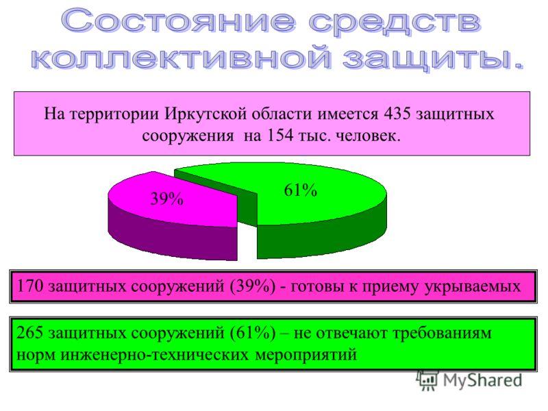 На территории Иркутской области имеется 435 защитных сооружения на 154 тыс. человек. 39% 61% 170 защитных сооружений (39%) - готовы к приему укрываемых 265 защитных сооружений (61%) – не отвечают требованиям норм инженерно-технических мероприятий