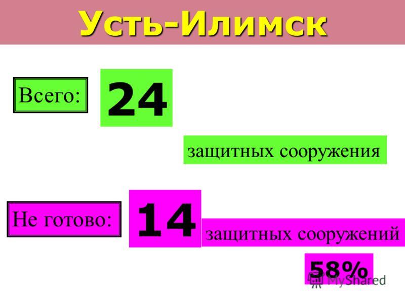 Усть-Илимск Всего: 24 защитных сооружения Не готово: 14 защитных сооружений 58%