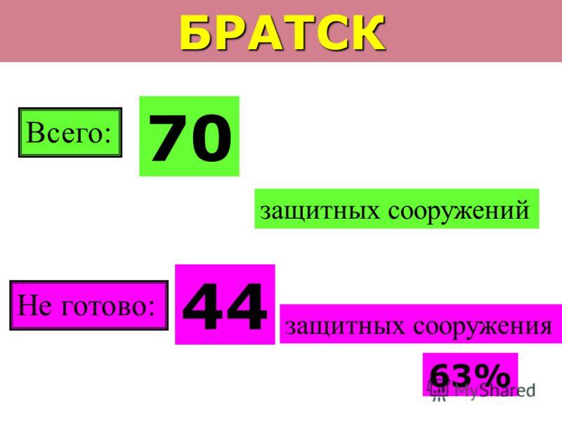 БРАТСК Всего: 70 защитных сооружений Не готово: 44 защитных сооружения 63%