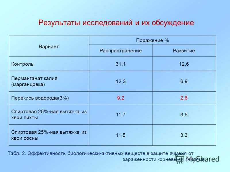 Результаты исследований и их обсуждение Вариант Поражение,% РаспространениеРазвитие Контроль31,112,6 Перманганат калия (марганцовка) 12,36,9 Перекись водорода(3%)9,22,6 Спиртовая 25%-ная вытяжка из хвои пихты 11,73,5 Спиртовая 25%-ная вытяжка из хвои