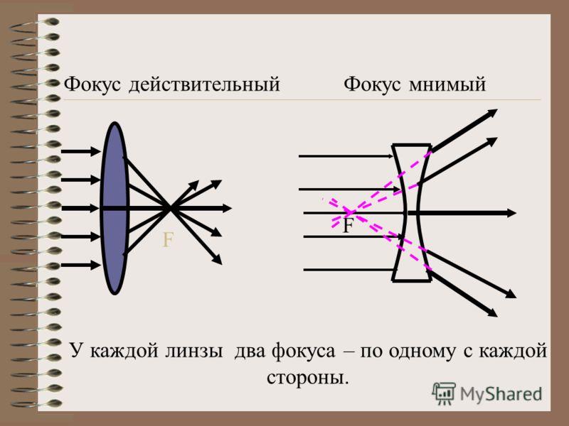 Фокус действительныйФокус мнимый У каждой линзы два фокуса – по одному с каждой стороны. F F