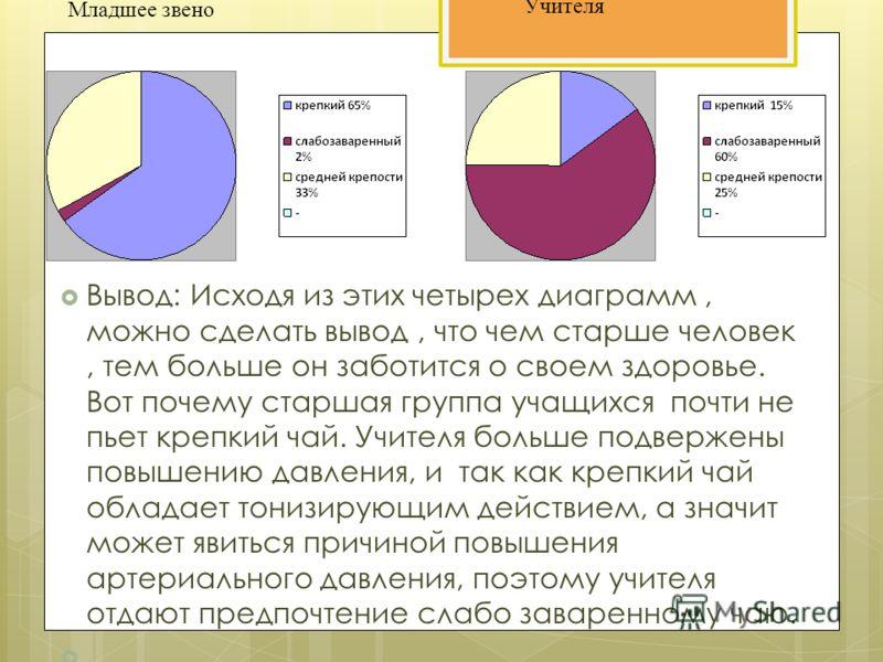 Вывод: Исходя из этих четырех диаграмм, можно сделать вывод, что чем старше человек, тем больше он заботится о своем здоровье. Вот почему старшая группа учащихся почти не пьет крепкий чай. Учителя больше подвержены повышению давления, и так как крепк