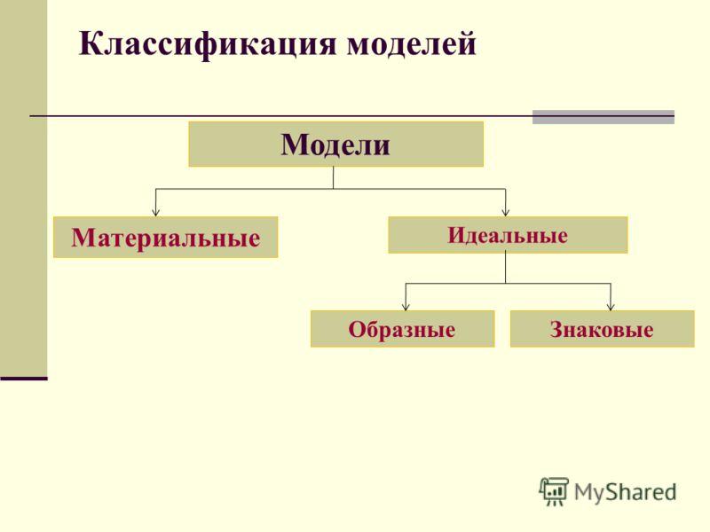 Классификация моделей Модели Материальные Идеальные ОбразныеЗнаковые