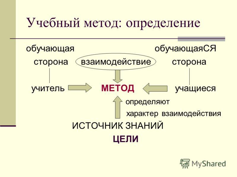 Учебный метод: определение обучающая обучающаяСЯ сторона взаимодействие сторона учитель МЕТОД учащиеся определяют характер взаимодействия ИСТОЧНИК ЗНАНИЙ ЦЕЛИ