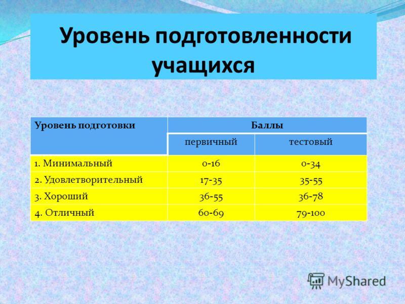Уровень подготовленности учащихся Уровень подготовкиБаллы первичныйтестовый 1. Минимальный0-160-34 2. Удовлетворительный17-3535-55 3. Хороший36-5536-78 4. Отличный60-6979-100