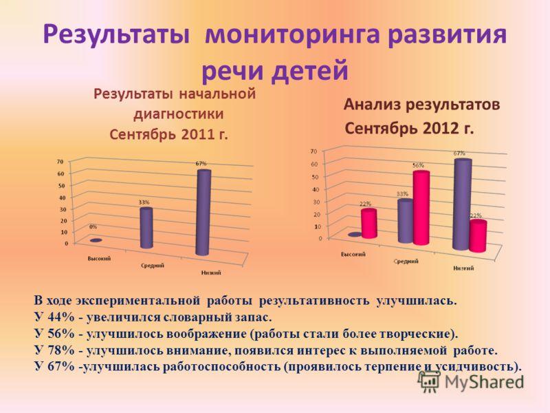 Результаты мониторинга развития речи детей Результаты начальной диагностики Сентябрь 2011 г. Анализ результатов Сентябрь 2012 г. В ходе экспериментальной работы результативность улучшилась. У 44% - увеличился словарный запас. У 56% - улучшилось вообр