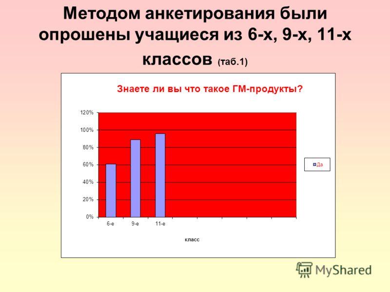 Методом анкетирования были опрошены учащиеся из 6-х, 9-х, 11-х классов ( таб.1)