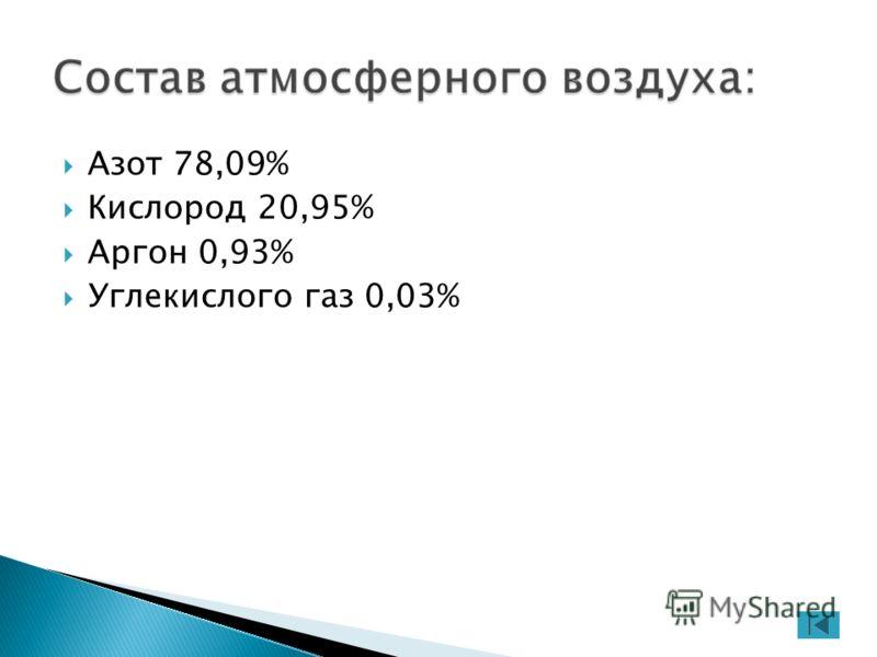 Азот 78,09% Кислород 20,95% Аргон 0,93% Углекислого газ 0,03%
