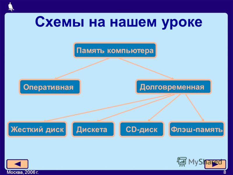Москва, 2006 г.8 Схемы на нашем уроке Жесткий дискCD-дискДискетаФлэш-память Память компьютера Оперативная Долговременная
