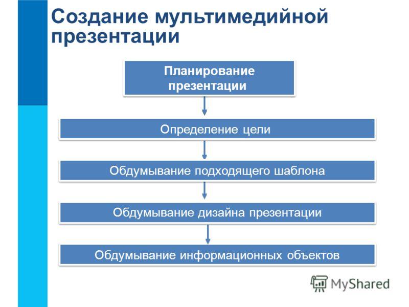 Создание мультимедийной презентации Планирование презентации Планирование презентации Определение цели Обдумывание подходящего шаблона Обдумывание дизайна презентации Обдумывание информационных объектов
