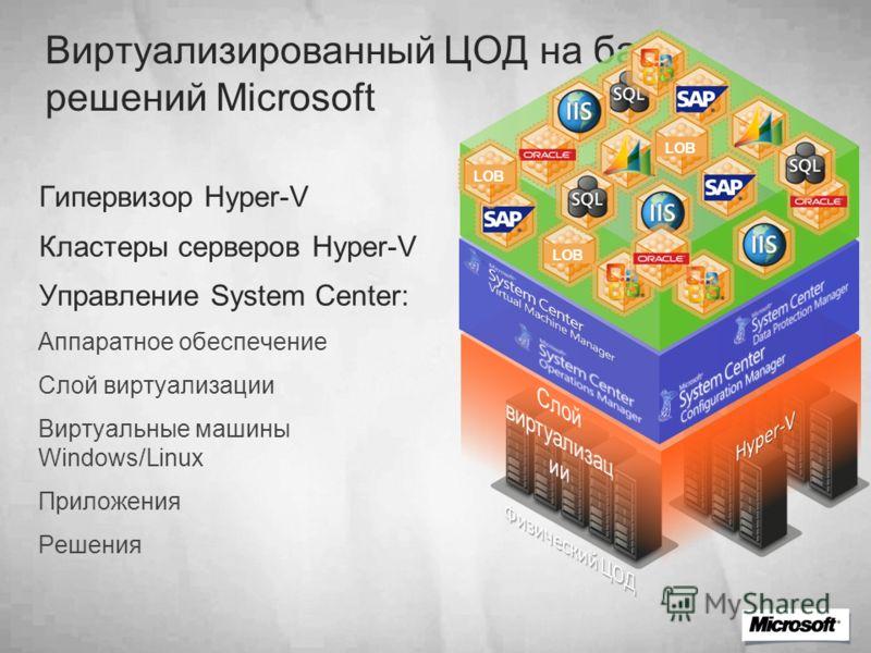 Виртуализированный ЦОД на базе решений Microsoft Гипервизор Hyper-V Кластеры серверов Hyper-V Управление System Center: Аппаратное обеспечение Слой виртуализации Виртуальные машины Windows/Linux Приложения Решения LOB