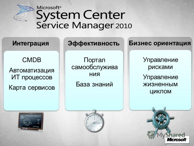 ИнтеграцияЭффективность Бизнес ориентация CMDB Автоматизация ИТ процессов Карта сервисов Портал самообслужива ния База знаний Управление рисками Управление жизненным циклом