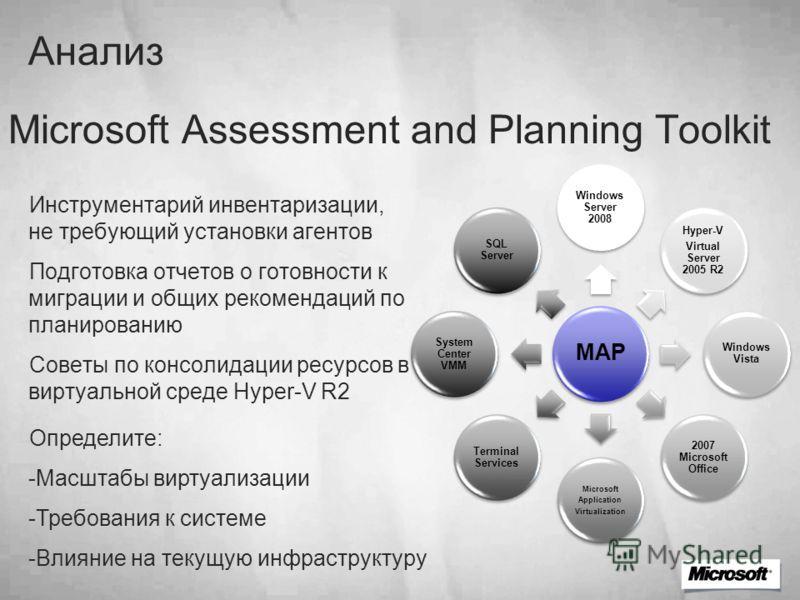 Microsoft Assessment and Planning Toolkit Инструментарий инвентаризации, не требующий установки агентов Подготовка отчетов о готовности к миграции и общих рекомендаций по планированию Советы по консолидации ресурсов в виртуальной среде Hyper-V R2 MAP