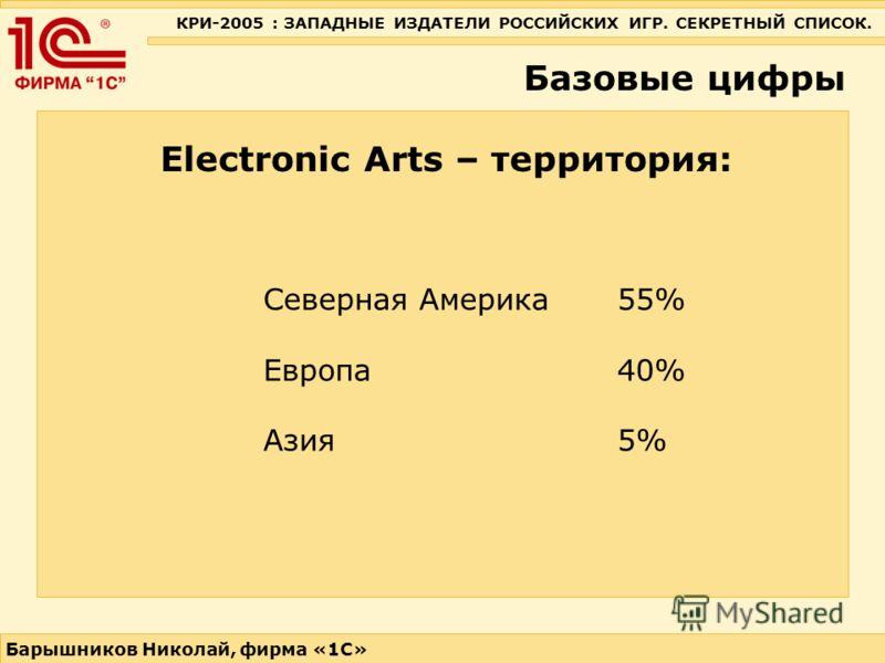 КРИ-2005 : ЗАПАДНЫЕ ИЗДАТЕЛИ РОССИЙСКИХ ИГР. СЕКРЕТНЫЙ СПИСОК. Барышников Николай, фирма «1С» Базовые цифры Electronic Arts – территория: Северная Америка 55% Европа 40% Азия 5%