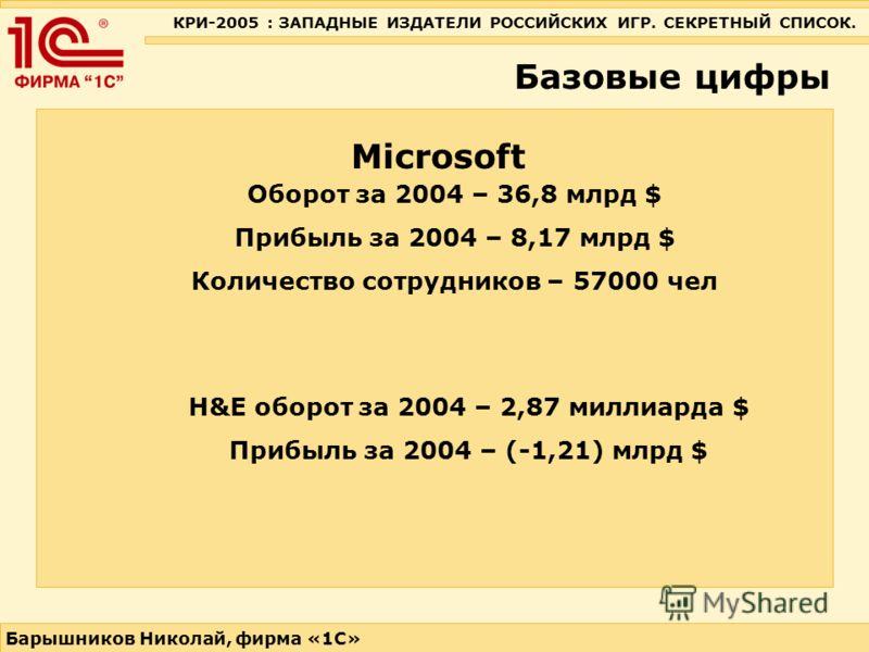 КРИ-2005 : ЗАПАДНЫЕ ИЗДАТЕЛИ РОССИЙСКИХ ИГР. СЕКРЕТНЫЙ СПИСОК. Барышников Николай, фирма «1С» Базовые цифры Microsoft Оборот за 2004 – 36,8 млрд $ Прибыль за 2004 – 8,17 млрд $ Количество сотрудников – 57000 чел H&E оборот за 2004 – 2,87 миллиарда $