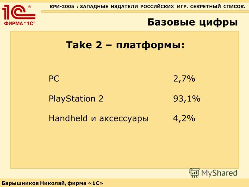 КРИ-2005 : ЗАПАДНЫЕ ИЗДАТЕЛИ РОССИЙСКИХ ИГР. СЕКРЕТНЫЙ СПИСОК. Барышников Николай, фирма «1С» Базовые цифры Take 2 – платформы: PC 2,7% PlayStation 2 93,1% Handheld и аксессуары 4,2%