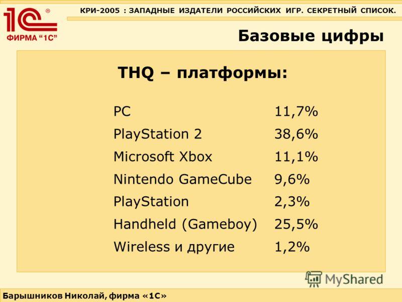 КРИ-2005 : ЗАПАДНЫЕ ИЗДАТЕЛИ РОССИЙСКИХ ИГР. СЕКРЕТНЫЙ СПИСОК. Барышников Николай, фирма «1С» Базовые цифры THQ – платформы: PC 11,7% PlayStation 2 38,6% Microsoft Xbox 11,1% Nintendo GameCube 9,6% PlayStation 2,3% Handheld (Gameboy) 25,5% Wireless и