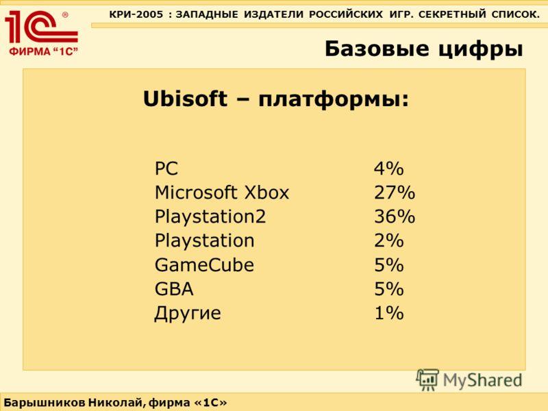 КРИ-2005 : ЗАПАДНЫЕ ИЗДАТЕЛИ РОССИЙСКИХ ИГР. СЕКРЕТНЫЙ СПИСОК. Барышников Николай, фирма «1С» Базовые цифры Ubisoft – платформы: PC4% Microsoft Xbox 27% Playstation2 36% Playstation 2% GameCube 5% GBA 5% Другие 1%