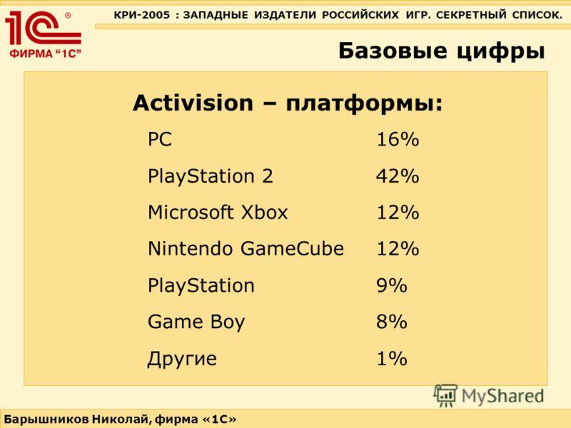 КРИ-2005 : ЗАПАДНЫЕ ИЗДАТЕЛИ РОССИЙСКИХ ИГР. СЕКРЕТНЫЙ СПИСОК. Барышников Николай, фирма «1С» Базовые цифры Activision – платформы: PC 16% PlayStation 2 42% Microsoft Xbox 12% Nintendo GameCube 12% PlayStation 9% Game Boy 8% Другие 1%