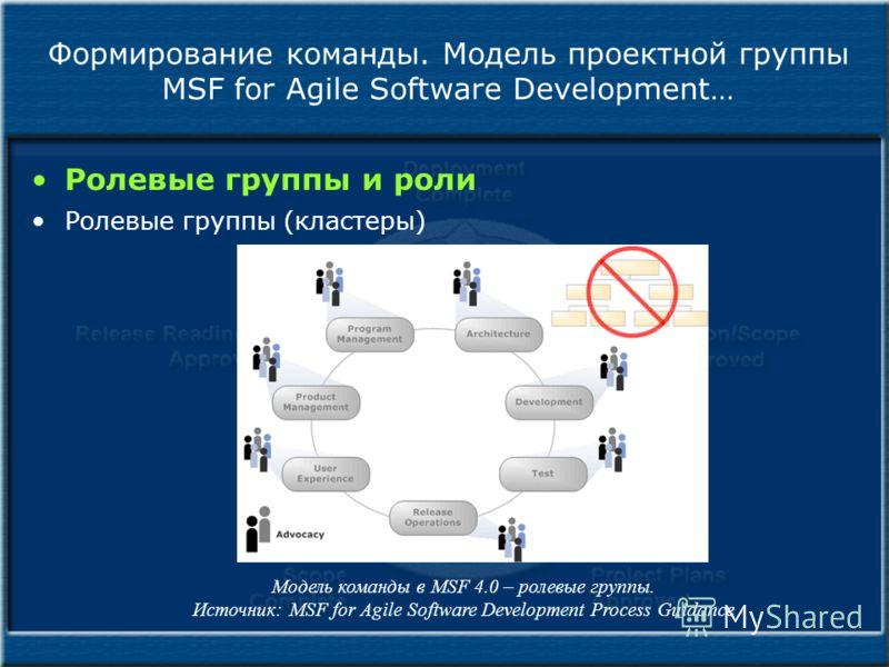 Формирование команды. Модель проектной группы MSF for Agile Software Development… Ролевые группы и роли Ролевые группы (кластеры) Модель команды в MSF 4.0 – ролевые группы. Источник: MSF for Agile Software Development Process Guidance