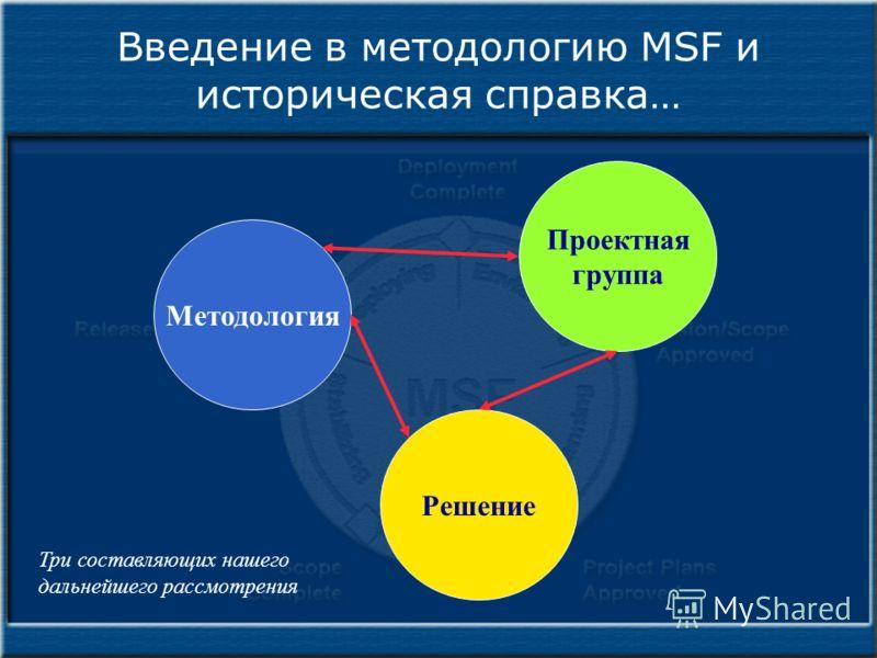Введение в методологию MSF и историческая справка… Методология Проектная группа Решение Три составляющих нашего дальнейшего рассмотрения