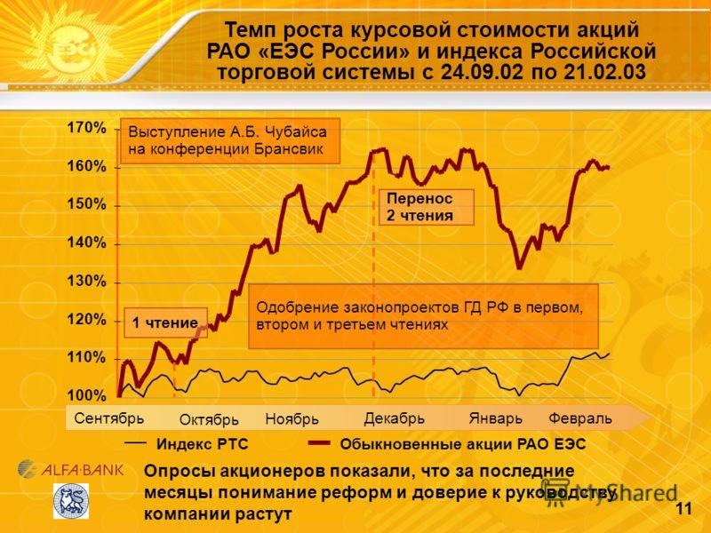 11 Опросы акционеров показали, что за последние месяцы понимание реформ и доверие к руководству компании растут Темп роста курсовой стоимости акций РАО «ЕЭС России» и индекса Российской торговой системы с 24.09.02 по 21.02.03 100% 110% 120% 130% 140%