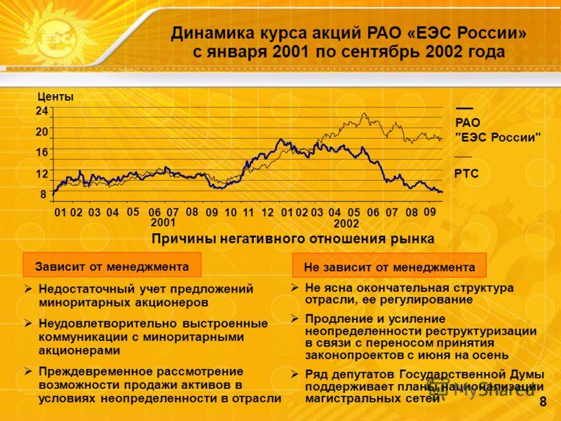 8 Зависит от менеджмента Не зависит от менеджмента Динамика курса акций РАО «ЕЭС России» с января 2001 по сентябрь 2002 года РАО