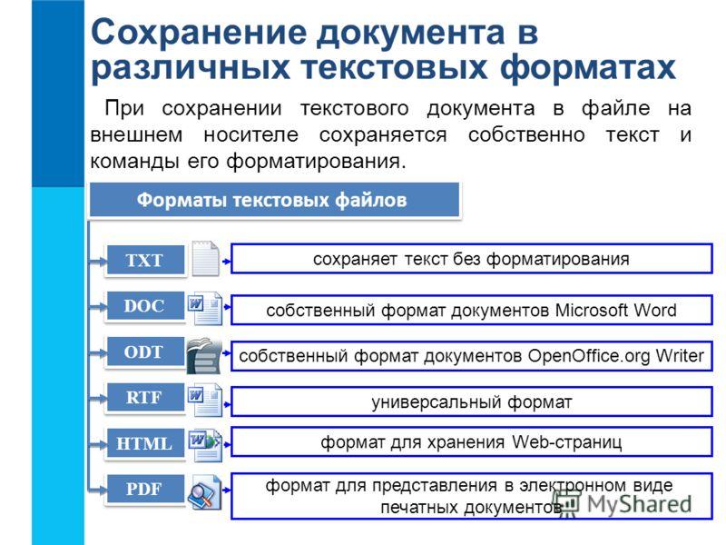 Сохранение документа в различных текстовых форматах При сохранении текстового документа в файле на внешнем носителе сохраняется собственно текст и команды его форматирования. TXT DOC ODT RTF HTML PDF Форматы текстовых файлов сохраняет текст без форма