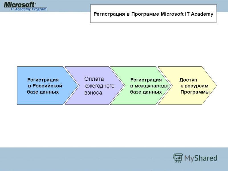 Регистрация в Программе Microsoft IT Academy Регистрация в Российской базе данных Оплата ежегодного взноса Регистрация в международн. базе данных Доступ к ресурсам Программы