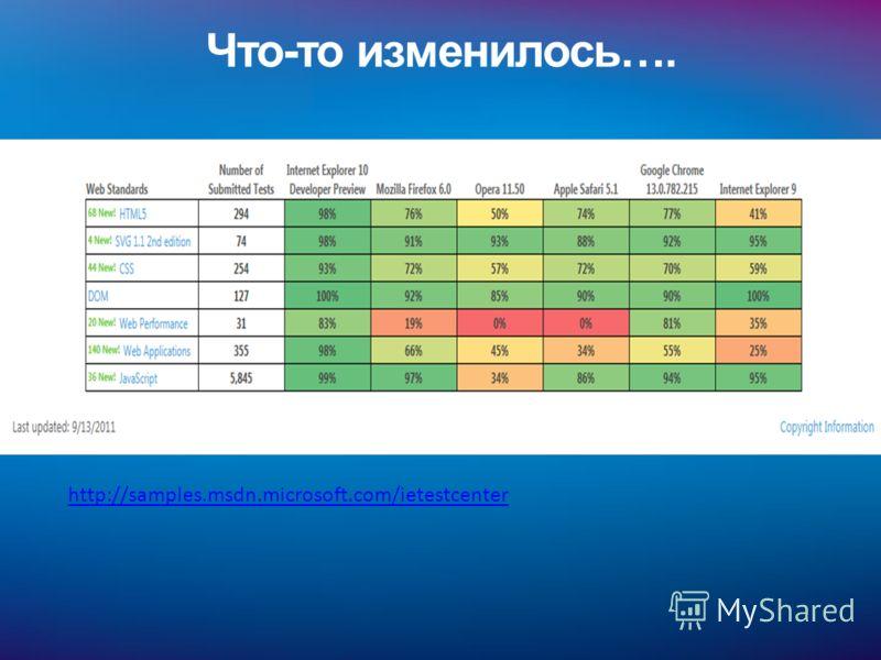 Что-то изменилось…. http://samples.msdn.microsoft.com/ietestcenter