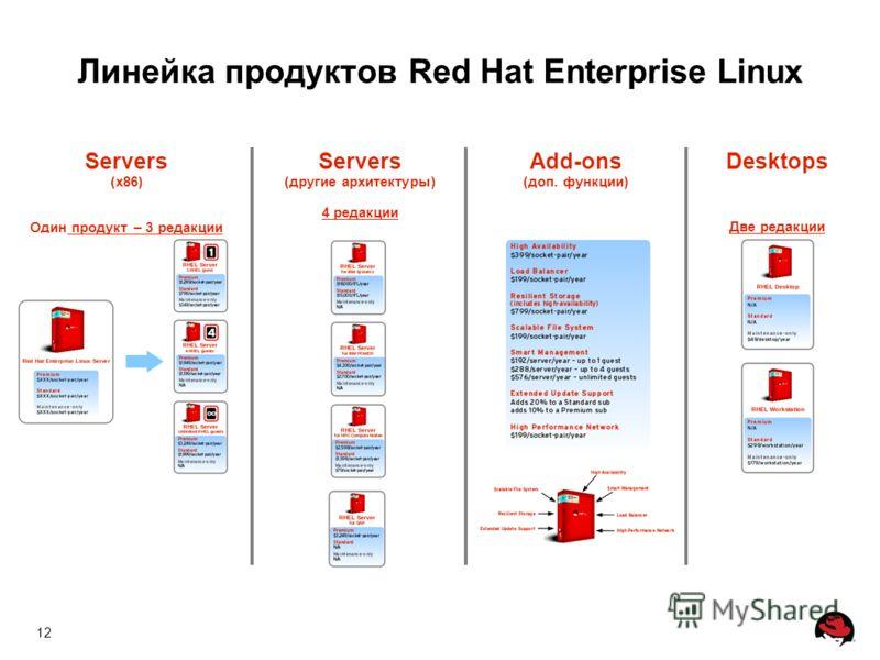 12 Servers (x86) Один продукт – 3 редакции Add-ons (доп. функции) Servers (другие архитектуры) 4 редакции Desktops Две редакции Линейка продуктов Red Hat Enterprise Linux