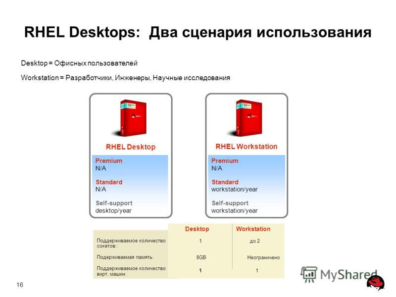 16 Premium N/A Standard N/A Self-support desktop/year RHEL Desktop Premium N/A Standard workstation/year Self-support workstation/year RHEL Workstation Desktop = Офисных пользователей Workstation = Разработчики, Инженеры, Научные исследования Поддерж