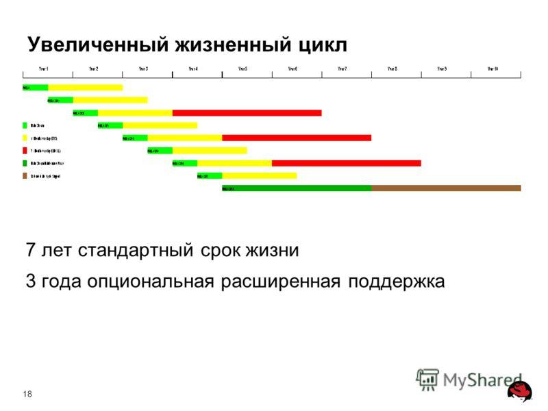 18 Увеличенный жизненный цикл 7 лет стандартный срок жизни 3 года опциональная расширенная поддержка