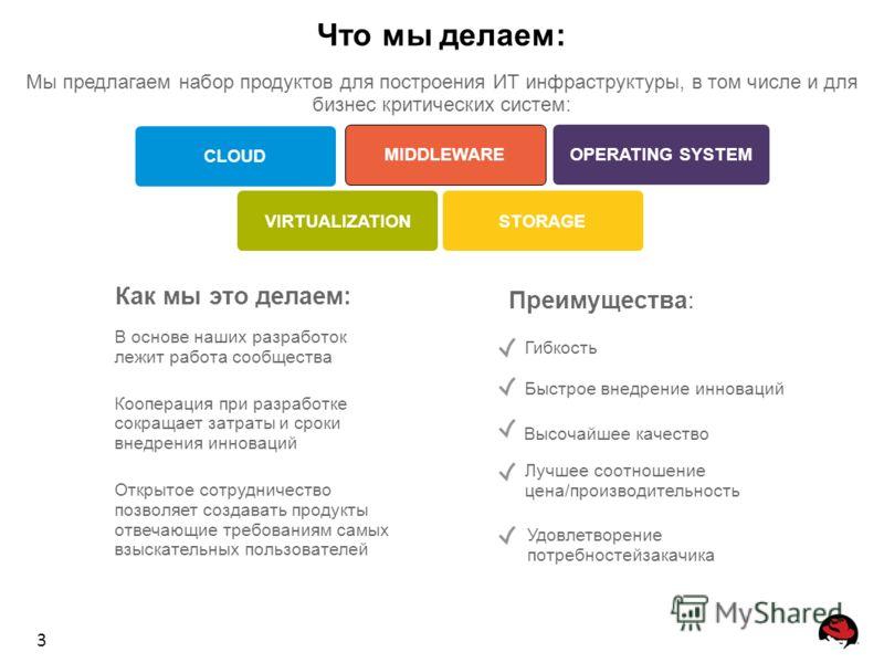 3 Что мы делаем: Мы предлагаем набор продуктов для построения ИТ инфраструктуры, в том числе и для бизнес критических систем: Как мы это делаем: Преимущества: В основе наших разработок лежит работа сообщества Кооперация при разработке сокращает затра