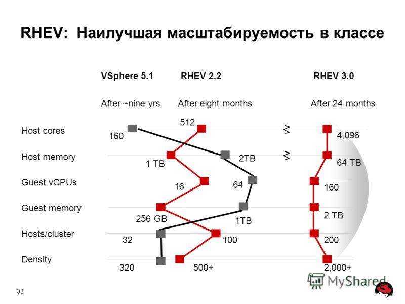 33 RHEV: Наилучшая масштабируемость в классе Host cores Host memory Guest vCPUs Guest memory Hosts/cluster Density VSphere 5.1 512 160 4,096 1 TB 64 TB 64 16 160 256 GB 2 TB 32100200 320500+2,000+ RHEV 2.2RHEV 3.0 After ~nine yrsAfter eight monthsAft
